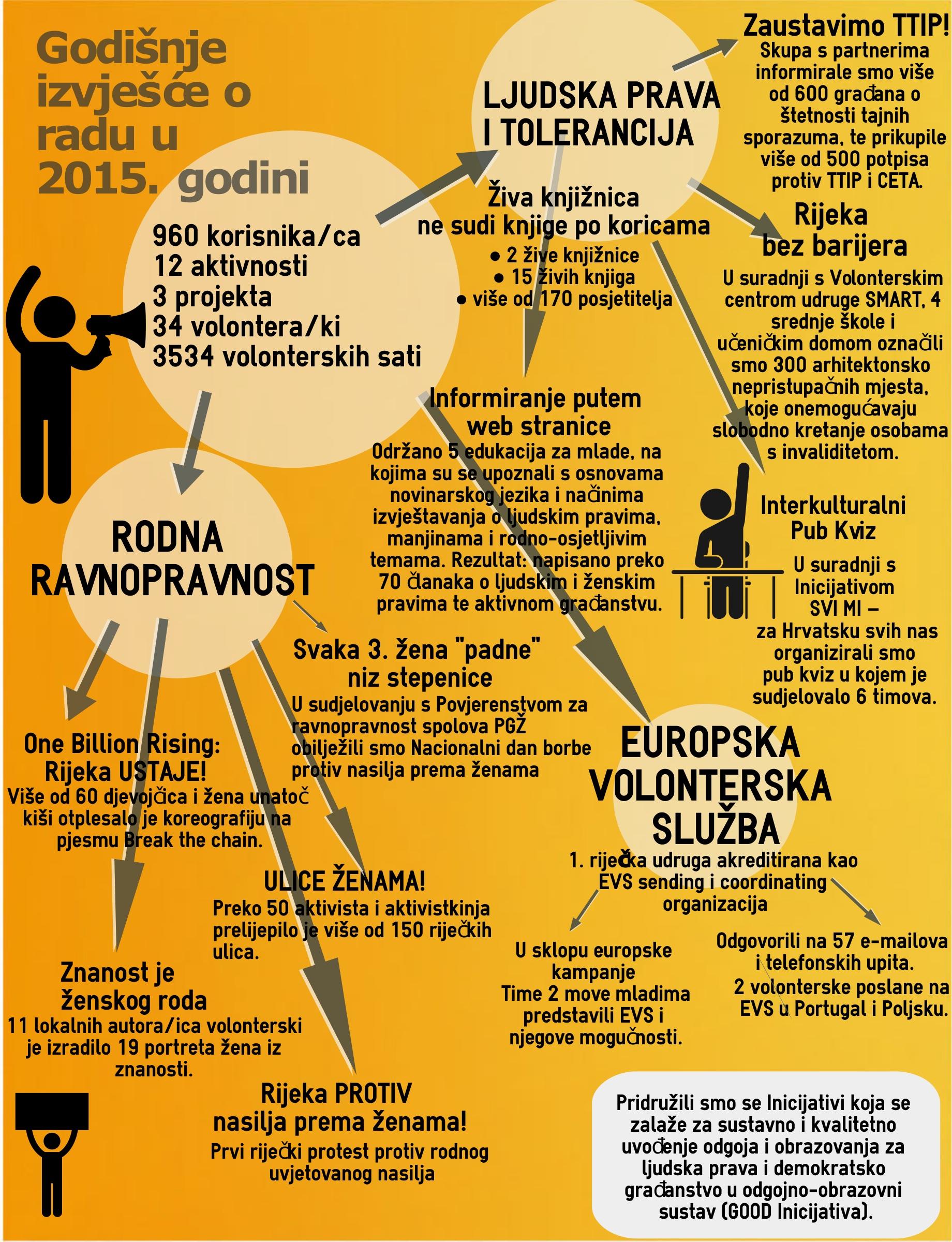 Godisnje izvjesce o radu udruge za 2015